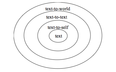 Concentric Circles of Connection