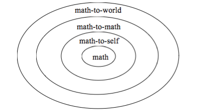 Concentric Circles of Connection in Math